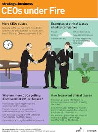 are ceos less ethical than in the past