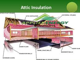 Types Of Home Foundations Types Of Insulation Rebates Radiant Barrier Applied Energy Soluti U2026
