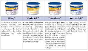 flexishield exterior emulsion paint low voc low odour paints