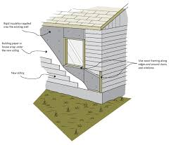 Bedroom Wall Insulation Keeping The Heat In Chapter 7 Insulating Walls Natural