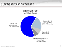 toyota international sales gilead sciences inc 2016 q2 results earnings call slides