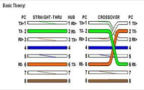 t568a vs t568b wiring diagram rj45 color code diagram wiring