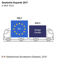si e de l union europ nne gesamtwirtschaft umwelt außenhandel statistisches bundesamt