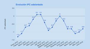 cuanto es el incremento del ipc ao 2016 ipc e ipca adelantado de junio 2016 aumentan dos décimas respecto