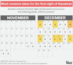 how often does the of hanukkah fall on vox