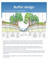 Home Zone Design Guidelines 2002 Riparian Corridors Flow