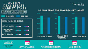 housing trends 2017 is the austin housing market cooling off homecity