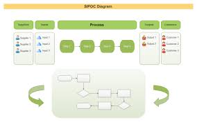 Sipoc Templates For Diversified Design Sipoc Model Ppt