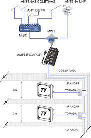 Famosos Amplistal do Forte - Sua loja de Antenas e Receptores #OA12