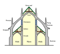 gothic cathedral floor plan gothic architecture simple english wikipedia the free encyclopedia