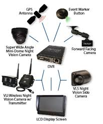 commercial recording system camera configurations pro vision