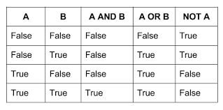 Truth Table Definition Foundations Of Computer Science Computing Machinery Wikibooks