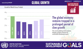 world economic situation and prospects wesp report development