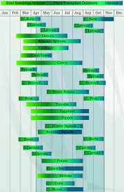 Fall Garden Planting Schedule Zone 7