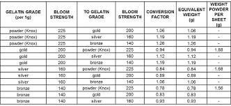 equivalence poids et mesure en cuisine tout sur la gélatine ou presque délices de