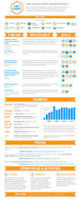 Resume Affiliate Manager 16 Best Work Resume Skill Building Images On Pinterest Digital