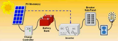 what is the difference between solar inverter and regular power