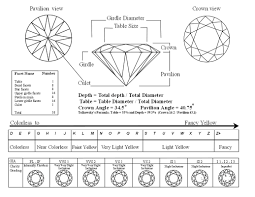 Diamond Depth And Table Diamonds