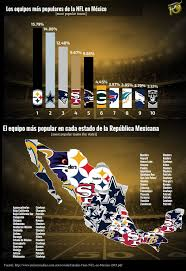 what nfl team has the most fans nationwide most popular nfl teams in mexico nfl