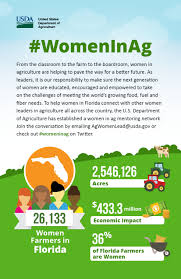 women in agriculture usda