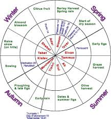 biblical calendar charts on festivals search beliefs