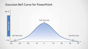 Bell Curve Excel Template Bell Curve For Powerpoint Slidemodel