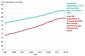 life expectancy tables 2016 chapter 1 life expectancy and healthy life expectancy gov uk
