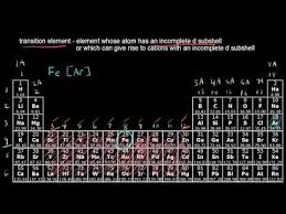 What Does Sn Stand For On The Periodic Table The Periodic Table Transition Metals Video Khan Academy