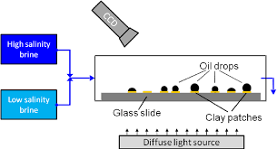 side view sketch of the experimental setup oil droplets adhere to