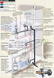 best 25 plumbing ideas on pinterest water plumbing plumbing