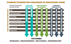 why purdue where disciplines converge to solve 21st century