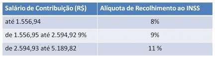teto maximo desconto desconto inss 2016 tabela inss 2016 previdência social cálculo exato