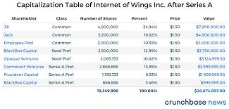 how pro rata works in venture capital deals techcrunch