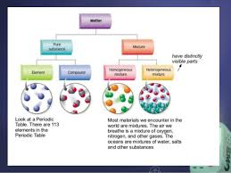 chapter 10 1 mixtures solubility u0026 acid base solutions