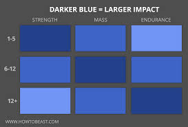 Bench Reps To Max Chart Best Rep Range For Mass What The Science Says How To Beast