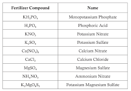 Potassium On Periodic Table National Agriculture In The Classroom