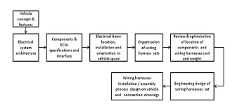 physical architecture of vehicle electrical systems and wiring