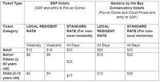 Botanical Gardens Ticket Prices Botanic Garden Ticket Singapore Best Idea Garden