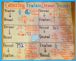 best 25 decimal ideas on pinterest fraction chart ged math and
