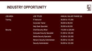 Service Desk Specialist Salary It Career Development An Introduction Into The Industry