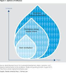 water stewardship and collective action deloitte insights