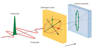 Speed Of Light In A Vacuum Physicists Observe Weird Quantum Fluctuations Of Empty Space U2014maybe