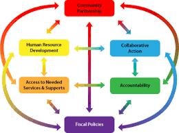 wrap around system organizational development overview