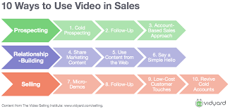 10 creative ways to improve prospecting and sales emails with video