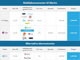 prissammenligning af mobilabonnementer til udeboende samlino dk