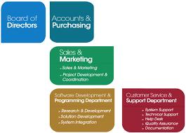 help desk organizational structure ste ccr solution organization structure