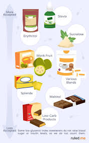 the best and worst low carb sweeteners for ketogenic diet paleo