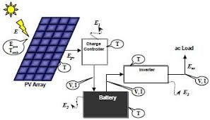 solar charge controllers reeetech