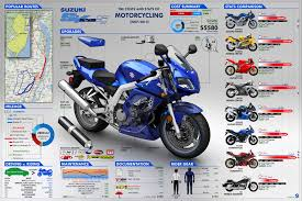 sv650 infographic by dehahs deviantart com on deviantart