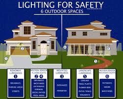 elegant best flood light for backyard 81 about remodel led flood